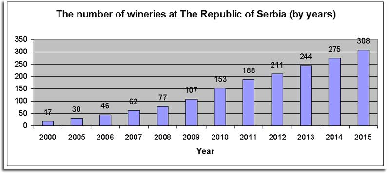 Number of Serbian wineries by year
