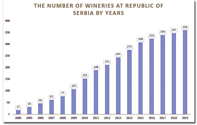 Nuber of wineries at Serbia